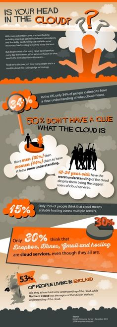 Fresh on IGM > Cloud Ignorance: Cloud computing is seen as the future of information technology. However, the general public is showing high ignorance rate around cloud technology and maybe its time the IT sector started talking in ways that users and customers can understand?  > http://infographicsmania.com/cloud-ignorance/