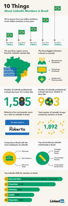 Linkedin en Brasil #infografia #infographic #socialmedia