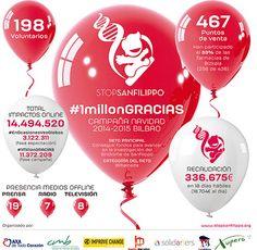 La campaña #1millonGRACIAS recauda 336.675€ en 18 dias