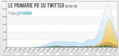 I #socialmedia secondo Vincos