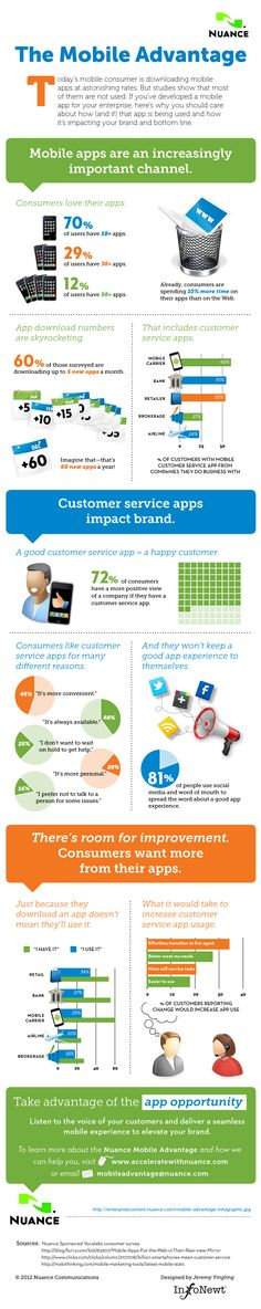 Client Infographic: The Mobile Advantage If you're a consumer-facing organization hoping to use mobile to build a strong, long-lasting relationship with your customers, there's some good news!  Smartphone owners are increasingly downloading not just games but customer service apps - especially from their mobile carrier, bank and favorite retailers.