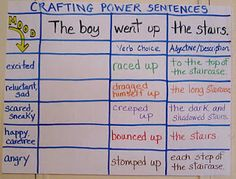 Great example of showing students how to make a POWER sentence.