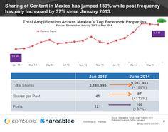 En México nos gusta compartir, saltamos un +189% mientras que el posteo sólo incrementó +37%