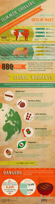 Summer Grilling Facts