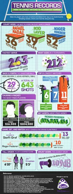 A tennis infographic