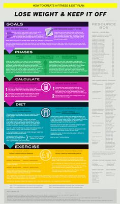 How to Create a Diet & Fitness Plan