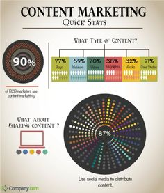 #ContentMarketing #Content #Marketing is a Marathon, not a Sprint! It takes strategy & it takes time to build trust