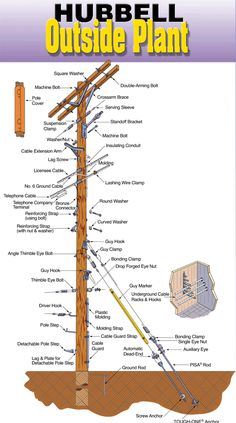 diagram of components found on a distribution pole ... telephone pole wires diagram