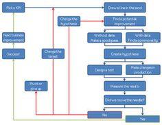 http://www.kaushik.net/avinash/lean-analytics-cycle-metrics-hypothesis-experiment-act/
