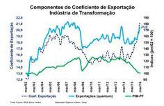 Componentes do coeficiente de exportação indústria de transformação