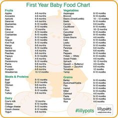 """Check out this wonderful food chart by @lilly_pots.  You should keep this in your camera roll for when you go food shopping. And don't forget to follow…"""