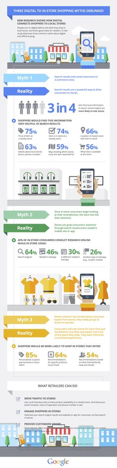 Google research - THREE DIGITAL TO IN-STORE SHOPPING MYTHS DEBUNKED