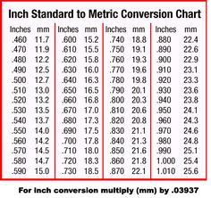 Inch to fraction conversion chart sfa view topic fraction to inch standard to metric conversion chart greentooth Gallery