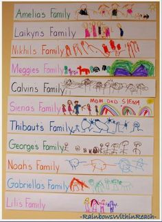 Preschool Sentence Strips with Family Illustrations via RainbowsWithinReach how to make paper works Kindergarten Skeletons (LizzLessons via RainbowsWithinReach)All About My Family MoreOrnaments- These are made with strips of… Preschool Social Studies, Preschool Lessons, Preschool Activities, All About Me Activities For Preschoolers, Creative Curriculum Preschool, Preschool Printables, Preschool Sign In Ideas, Preschool About Me, Preschool Displays