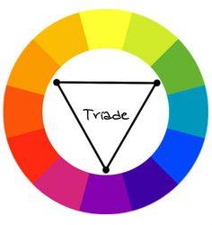 Imagem de http://www.canalmasculino.com.br/wp-content/uploads/2013/03/cores_circulo_cromatico_triade.jpg.