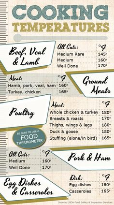 Cooking Temperatures cooking tips guide Cooking Tools, Cooking Time, Cooking Recipes, Chef Recipes, Carne Asada, Meat Temperature Chart, Cooking Temperatures, Food Charts, Baking Tips