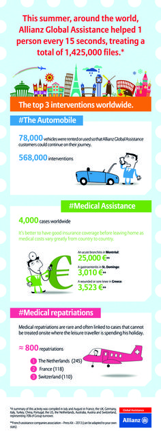One emergency every 15 seconds | Throughout July and August, Allianz Global Assistance was at the ready, responding to peaks in its activity during the summer season. Reinforcing its automotive and medical operational teams to ensure and preserve customer satisfaction and service quality. In that two-month period, Allianz Global Assistance treated 1,425,000 files, or 1 person every 15 seconds. | Full size #infographic here: http://bit.ly/1tZz3cD