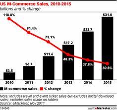 US M-Commerce Sales, 2010-2015, as of Nov 2011