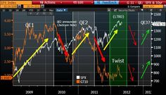 The US Election cancels out the Bernanke Put wave count for the next QE.