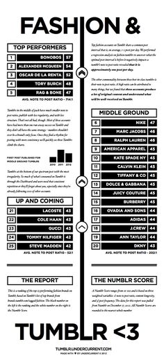 """via derrickbradley:   RANKED: The Top 25 Fashion Brands on Tumblr.   From the infographic:""""Top fashion accounts on Tumblr share a common po..."""