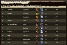 Maltheas Everquest 2 Leaderboard. 1775 quests completed.