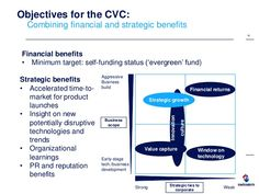 Objectives of Corporate Venture Capital