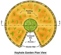 "Keyhole Garden plan view | Kitchen and garden waste, along with household gray water, are added to the center basket. The soil bed layers are slightly sloped away from the center to aid water and ""compost tea"" distribution."