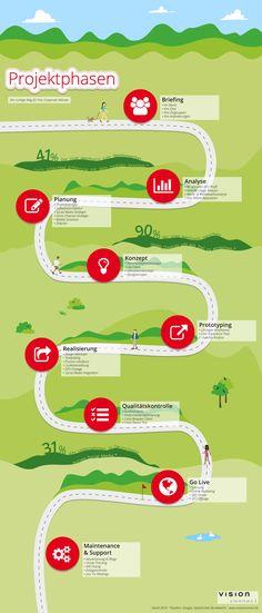 Basis für die Realisierung einer erfolgreichen Corporate Website ist die klare Strukturierung der einzelnen Projektphasen. Mail Marketing, Online Marketing, Team Coaching, Information Design, Busy At Work, Communication Design, Workshop, Business Goals, Corporate