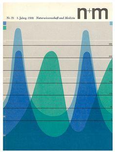 Loves Data Loves    N+M magazine covers.   Graph   Lines   Music