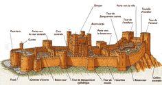 Structure d'un château-fort