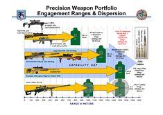 Precision_Weapon_Portfolio_Engagement_Ranges_&_Dispersion.png (3508×2480)