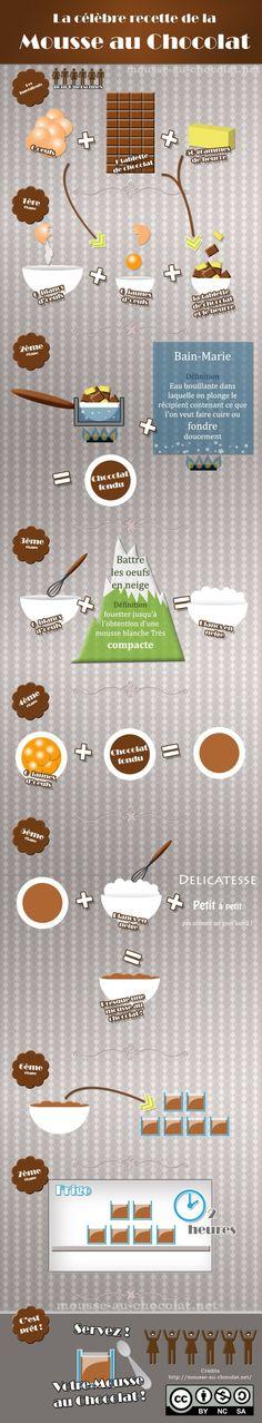 infographie mousse au chocolat. Recette facile et rapide. Expliquée avec des images.