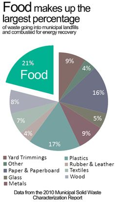 Resource Conservation - Food Waste | Wastes | US EPA