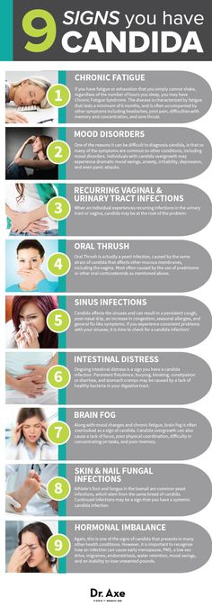 9 Candida Symptoms & 3 Steps to Treat Them - Dr. Axe