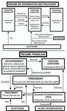 Du 49-3, de la séparation des pouvoirs et de la France © Shanan Khairi