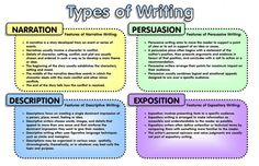 steps of writing a thesis statement