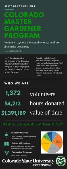 Colorado Master Gardener Program