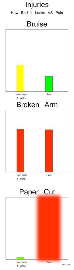 How bad it looks vs. pain