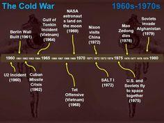 1960 1961 1962 1963 1964 1965 1966 1967 1968 1969 1970 1971 1972 1973 1974 1975 1976 1977 1978 1979 1980 Berlin Wall Built (1961) Cuban Missile Crisis.