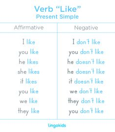 "Since it's a regular verb, it doesn't change much for the different pronouns in English, just for the third person where there's an ""s"" added to the word ""like"". The negative sentences with the verb ""like"" in Present Simple are formed adding don't or doesn't -depending on the subject- before the word ""like"" #verb #like #present #english #esl #kids #learn #education"
