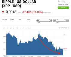 Ripple's XRP tumbles below $1 for the 2nd time this year