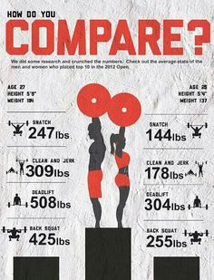 How do you compare against the average stats of the CrossFit Games athletes?