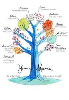 #Yamas & #Niyamas