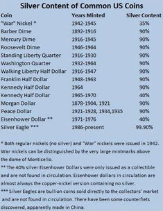 """By Timothy Gamble It is common advice within the prepper community to have some """"junk"""" silver as a hedge against inflation and an alternat. Penny Values, Old Coins Value, Rare Pennies, Numismatic Coins, Old Coins Worth Money, Valuable Coins, Valuable Pennies, Coin Prices, Us Coins"""