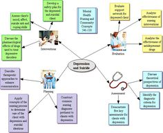 Concept Map Template Nursing Concept Maps T