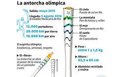 5 grandes preguntas por delante de los Juegos Olímpicos de 2016