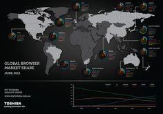 World Web Browser Market Share