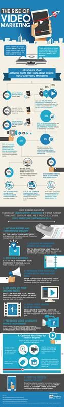 How Video Is Changing The Face Of Online Marketing -Infographic