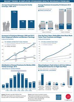 Recent Trends in Employer-Sponsored Health Insurance Premiums. JAMA. 2016;315(1):18. doi:10.1001/jama.2015.17349.