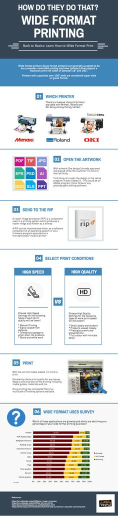 Learn about the basics of wide format printing with this infographic #printing #labels #infographic